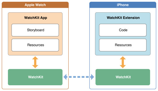WatchKit Architecture from Apple, originally here: https://developer.apple.com/library/prerelease/ios/documentation/General/Conceptual/WatchKitProgrammingGuide/Art/app_communication_2x.png