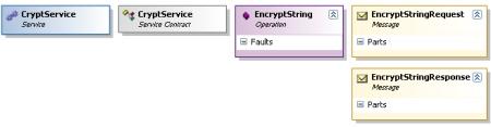 EncryptString Model