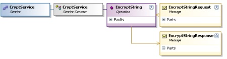 EncryptString Model Complete